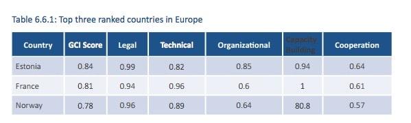 ITU_2017_europa